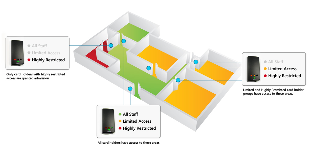 ACCESS-CONTROL_COMP_stock-illustration-6911774-house-project